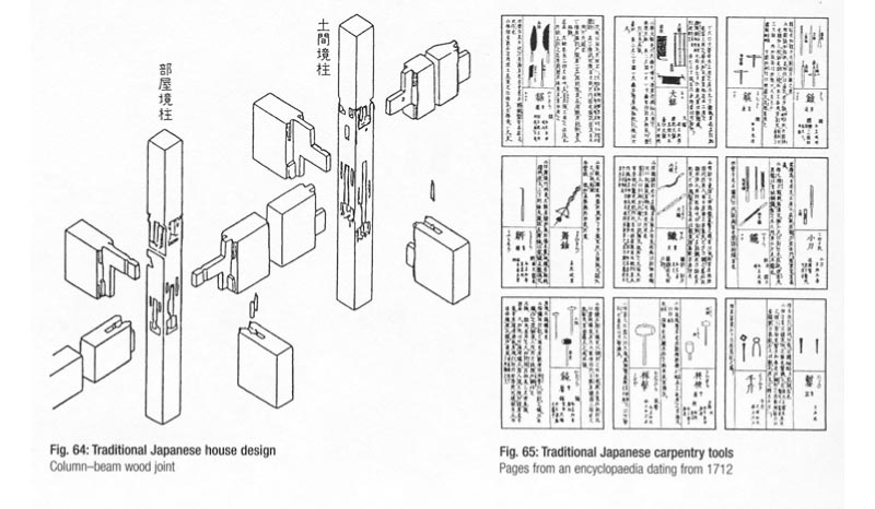 Left: traditional Japanese house design (Column-beam wood joint). Right: Traditional Japanese carpentry tools (Pages from an encyclopedia dating 1712)