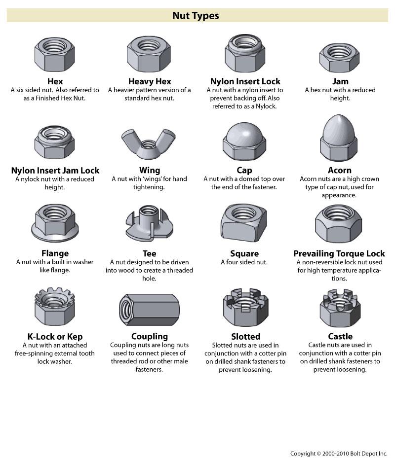 Fastener type chart, on Bolt Depot – SOCKS