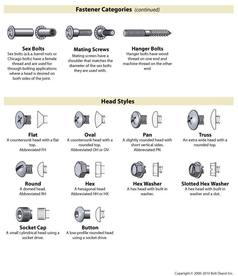 Fastener Type Chart On Bolt Depot Socks